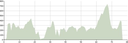 Day One: Route Profile