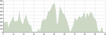 Day Two: Route Profile