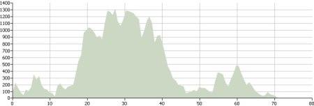 Day Three: Route Profile