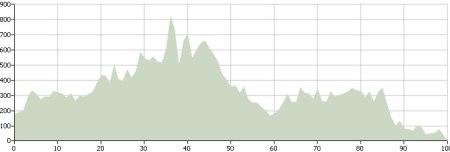 Day Five: Route Profile