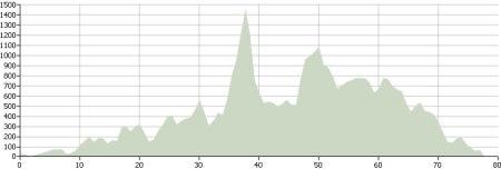 Day Seven: Route Profile