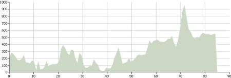 Day Nine: Route Profile