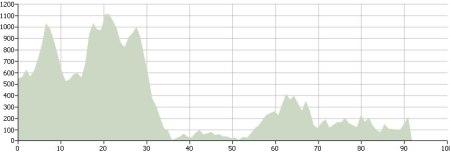 Day Ten: Route Profile