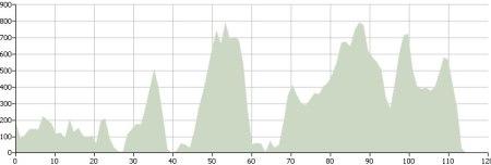 Day Eleven: Route Profile